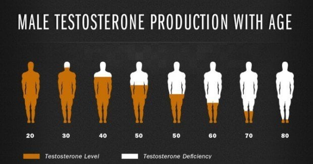 Testosterone levels as you age
